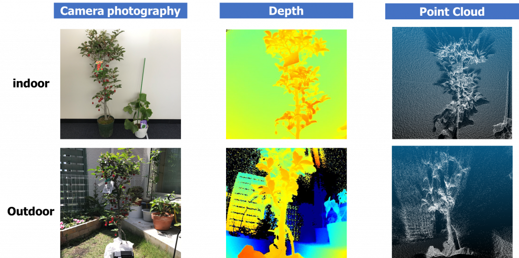 Interim evaluation of new TOF camera indoor and outdoor comparison (plants)
