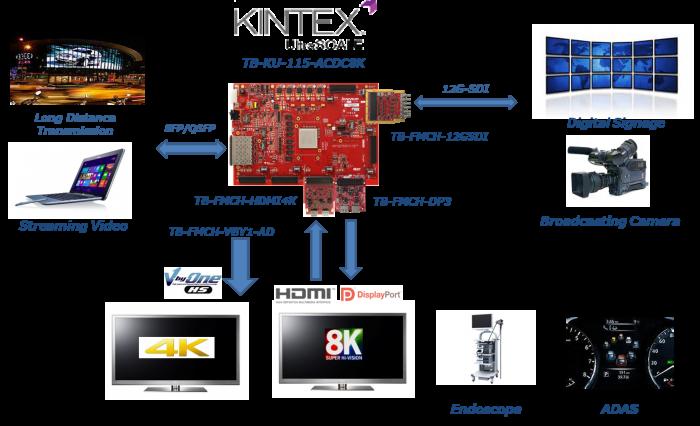 4K8K video solution