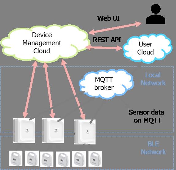 BLE Device Management Cloud Overview