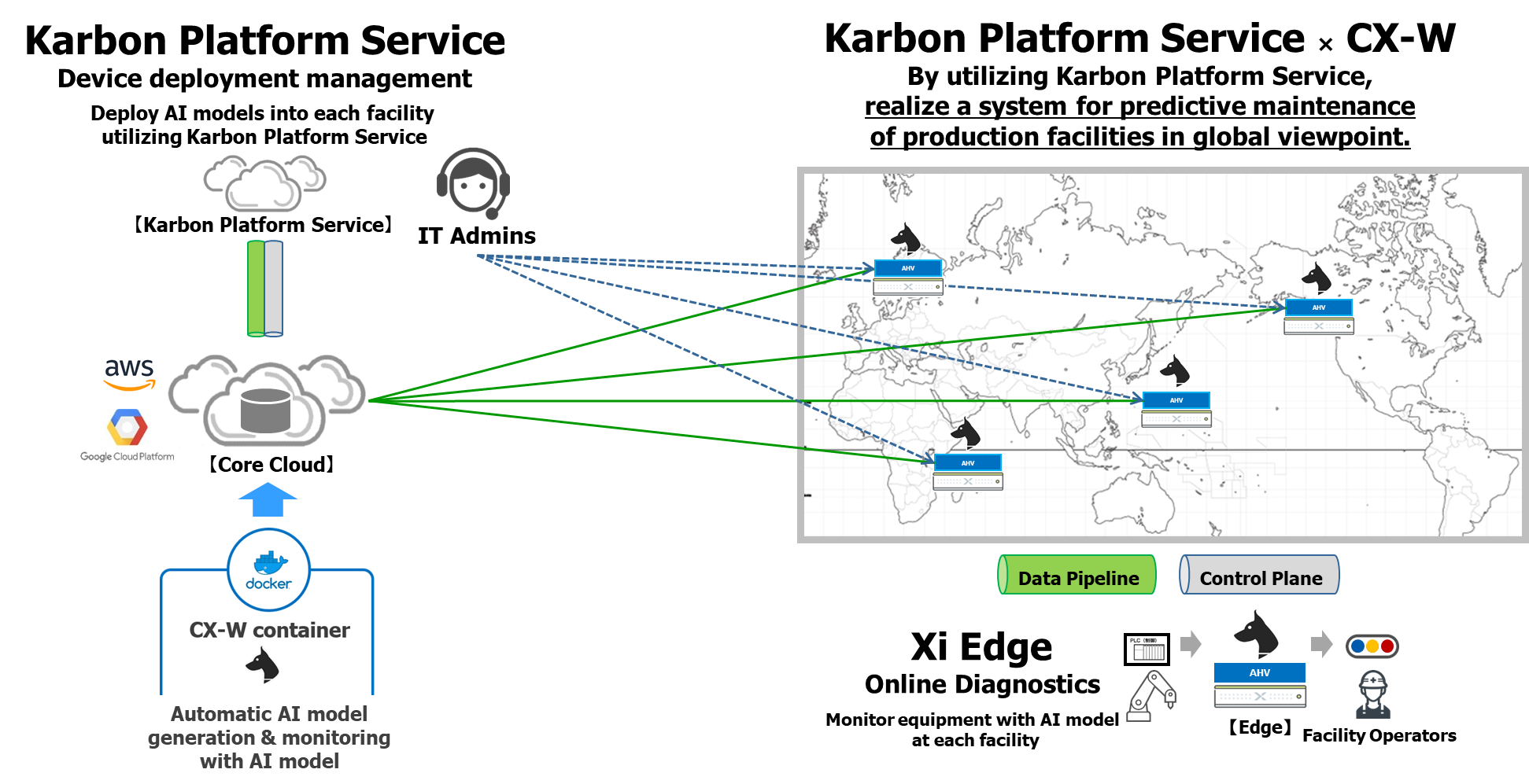 Single Pane Of Glass And Scalable Deployment