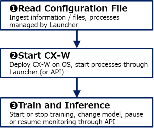 Software operation step