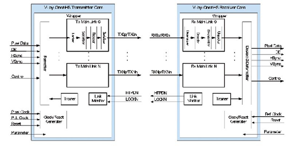 Product Block Diagram