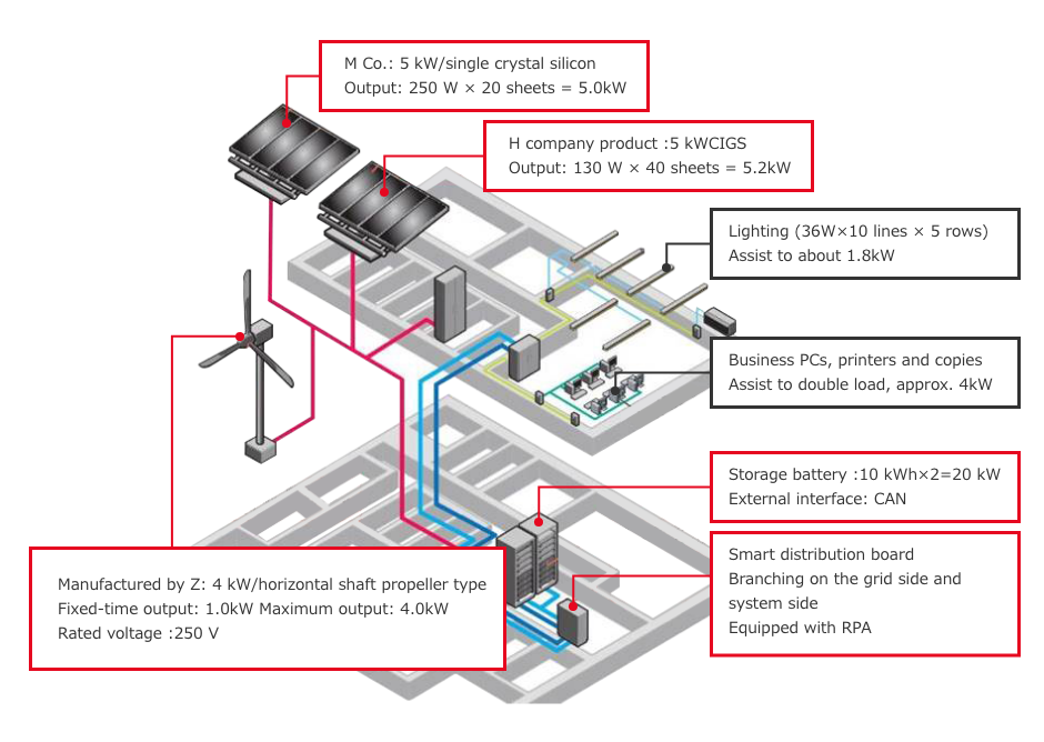Development of System Power Sources for Renewable Energy
