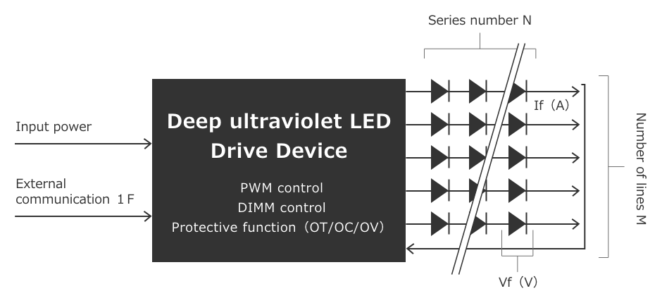 Deep ultraviolet LED Drive Device