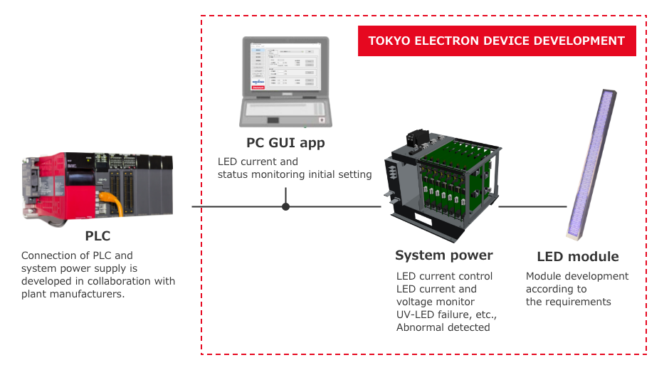 an example of system power supply and LED module development for deep ultraviolet LED