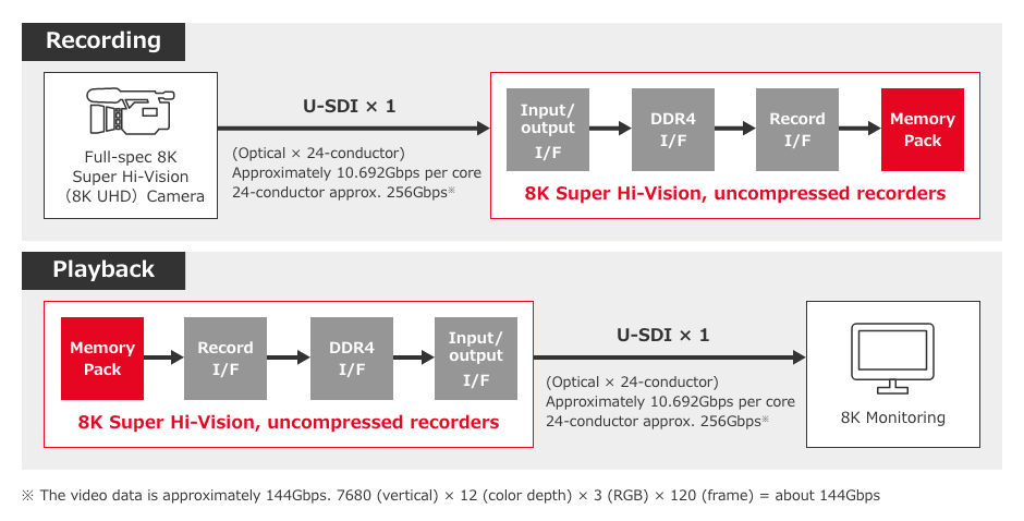 Points for Developing 8K Super Hi-Vision Uncompressed Recorder